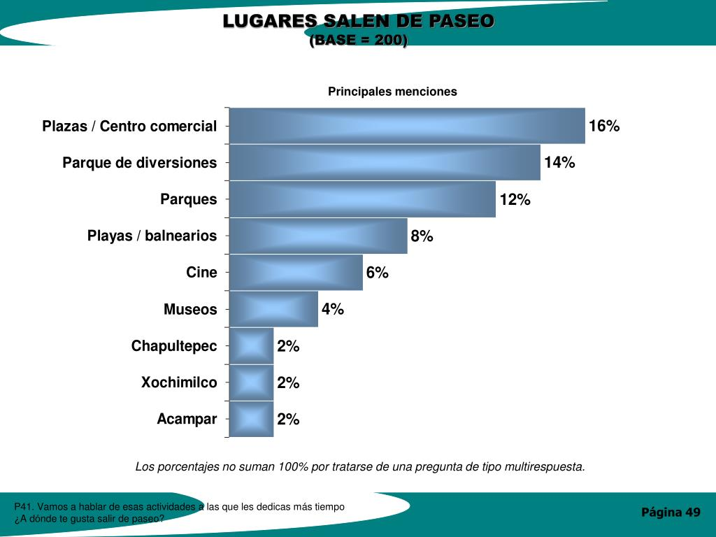 LUGARES SALEN DE PASEO