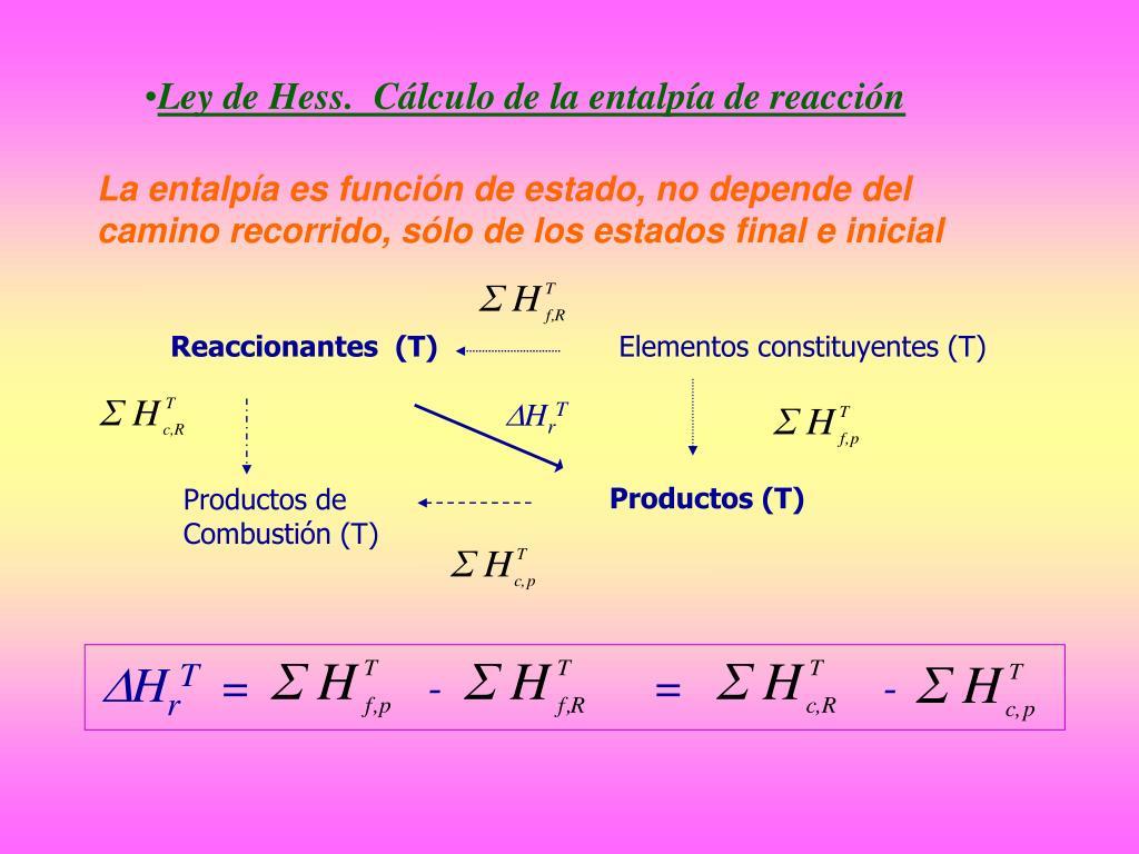 Ley de Hess.  Cálculo de la entalpía de reacción