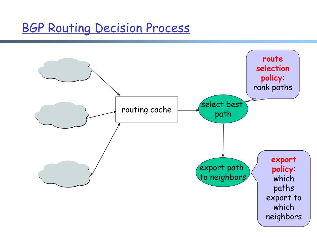 BGP Routing Decision Process