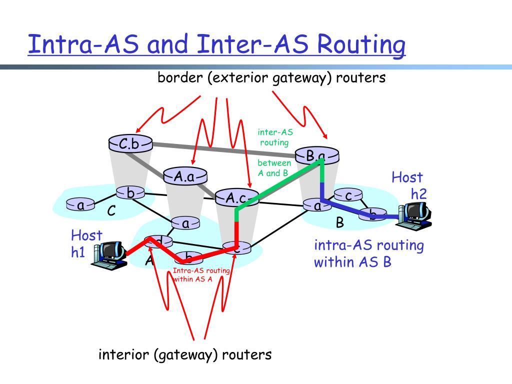 inter-AS