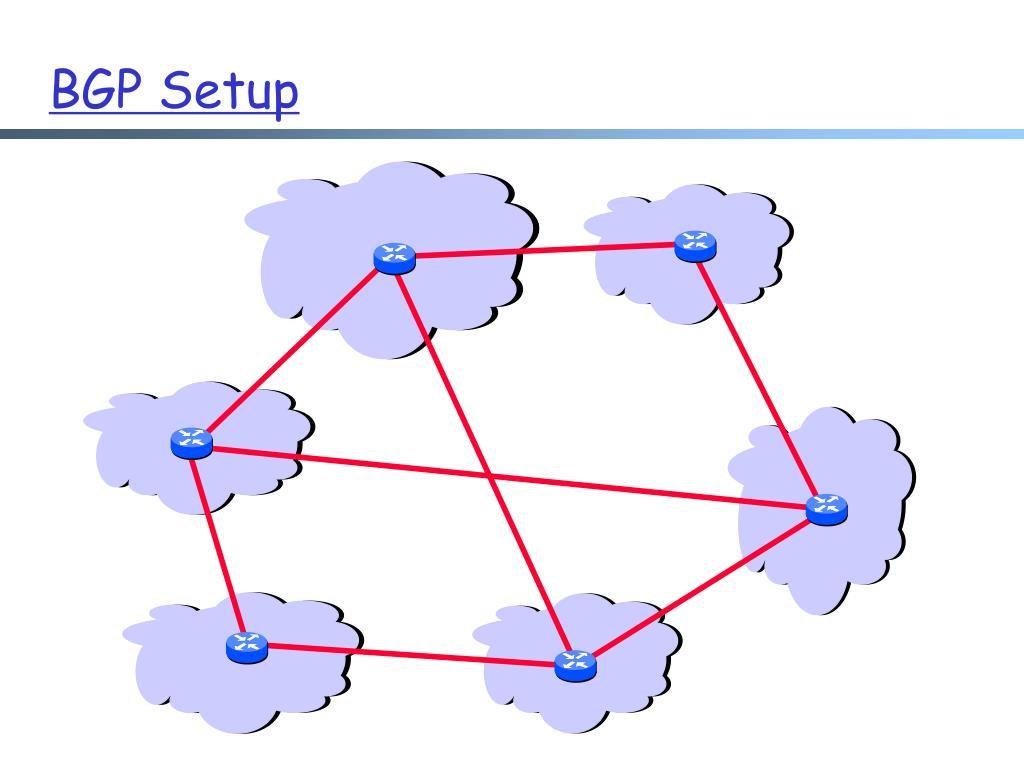 BGP Setup