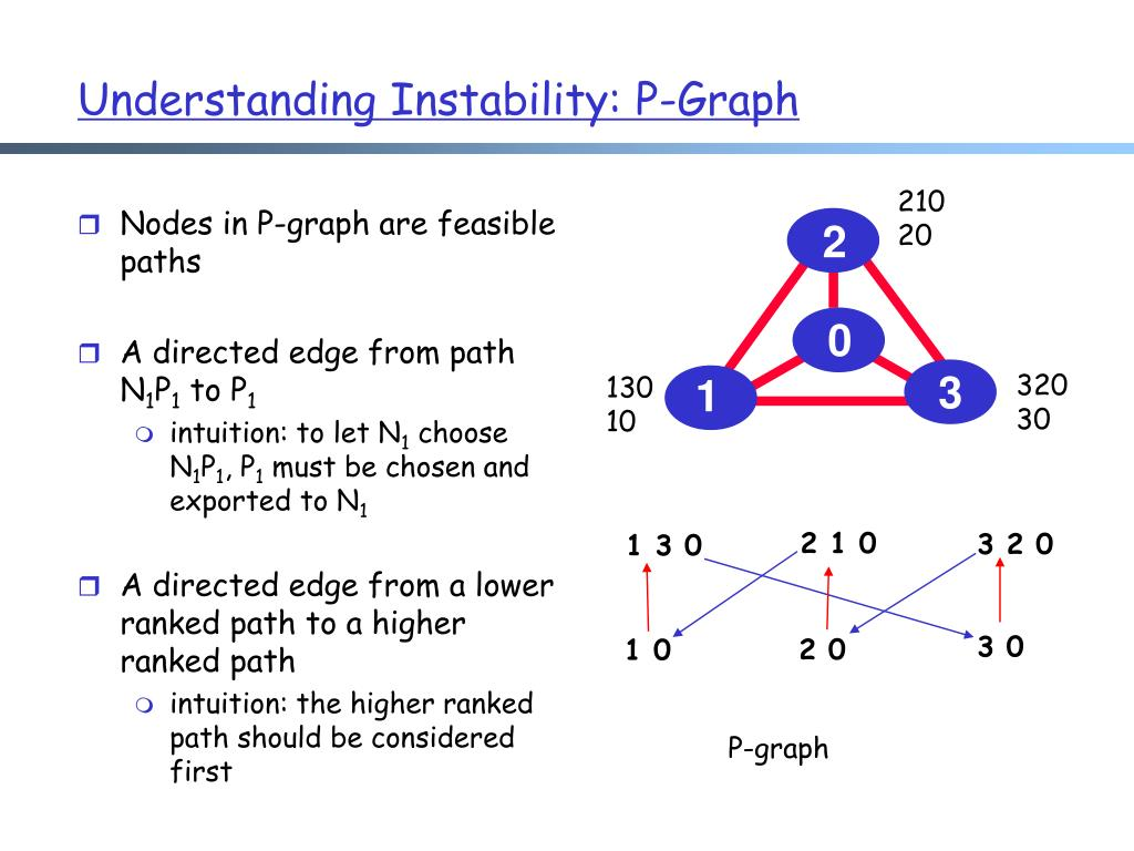 Nodes in P-graph are feasible paths