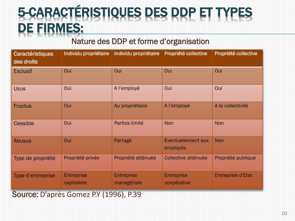 Nature des DDP et forme d'organisation