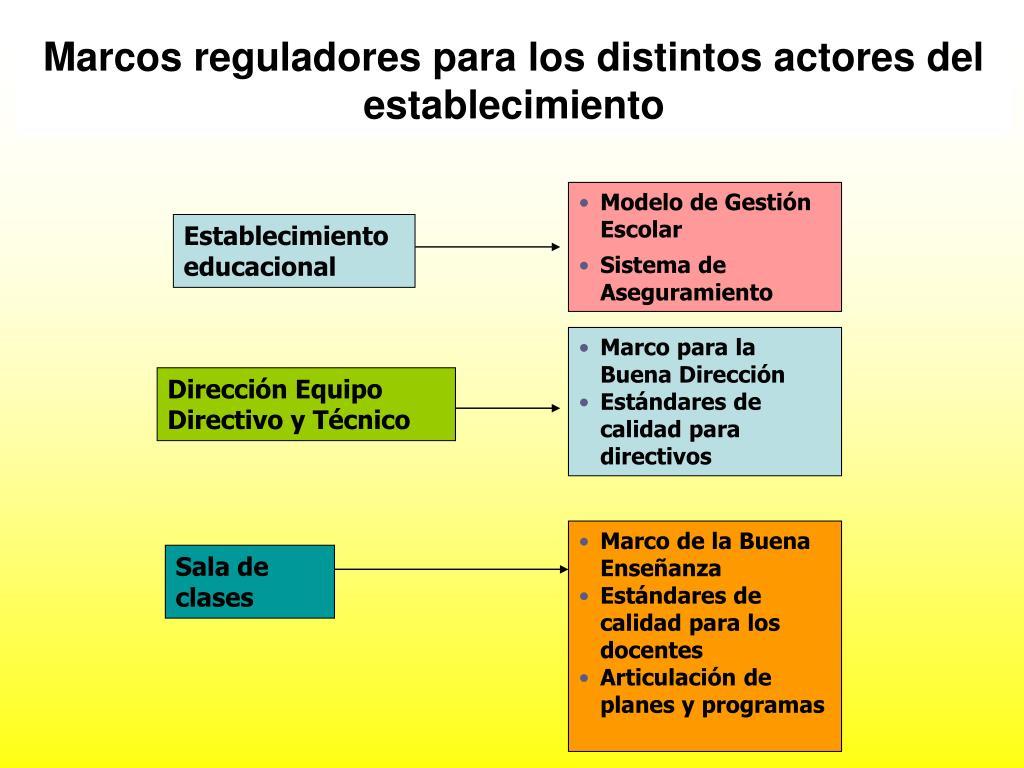 Marcos reguladores para los distintos actores del establecimiento