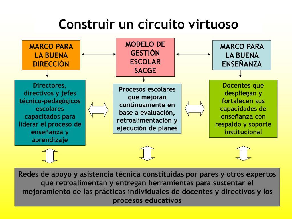Construir un circuito virtuoso