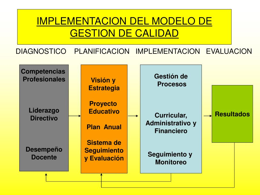 IMPLEMENTACION DEL MODELO DE