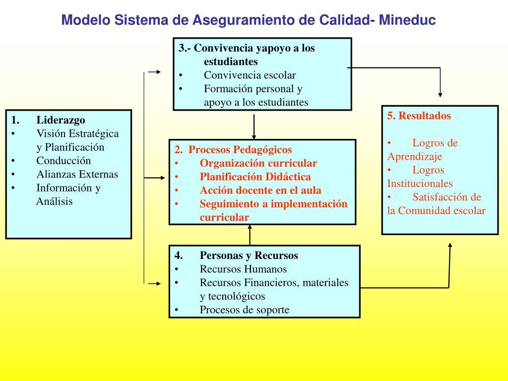 Modelo Sistema de Aseguramiento de Calidad- Mineduc
