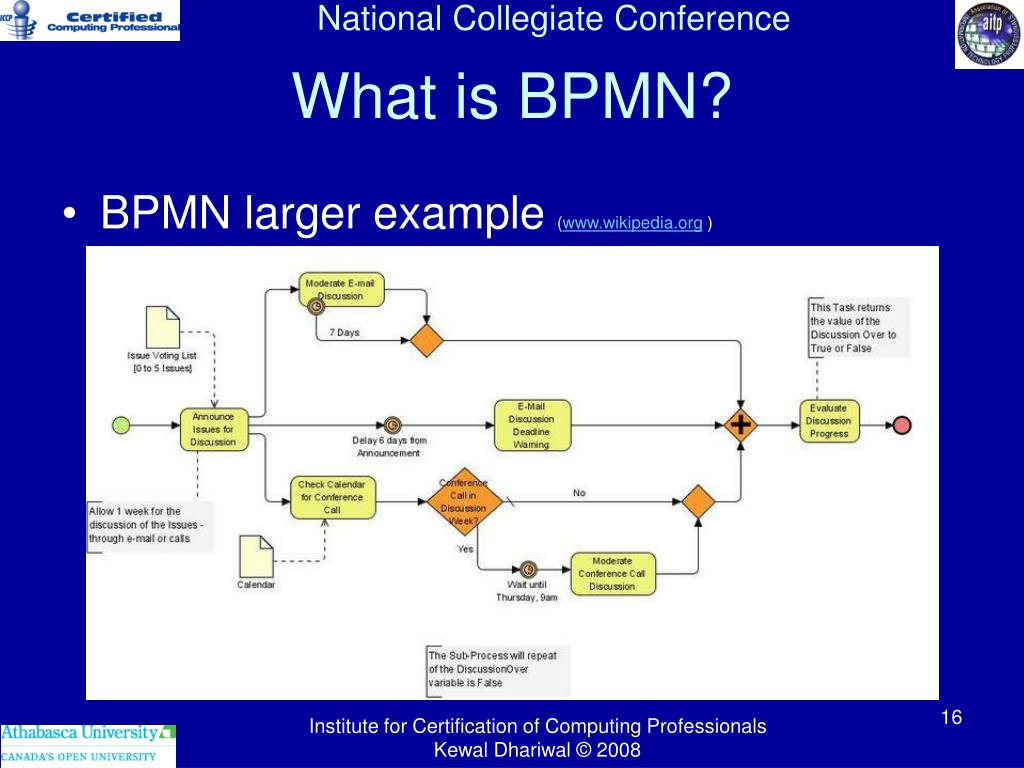 What is BPMN?