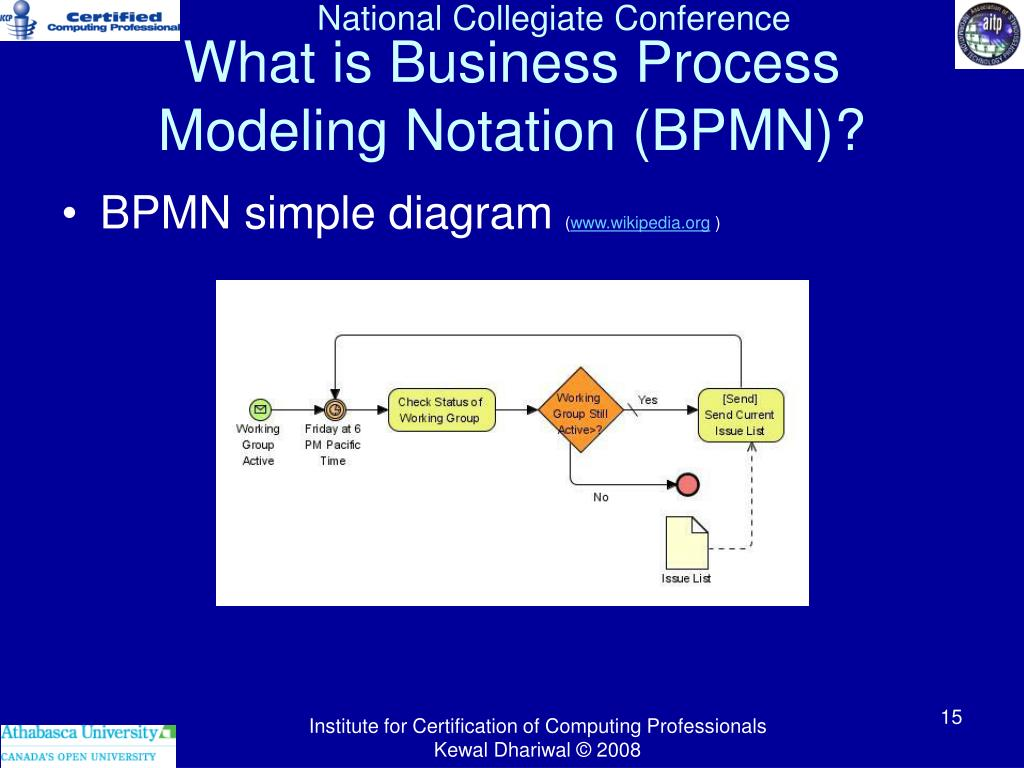 What is Business Process Modeling Notation (BPMN)?