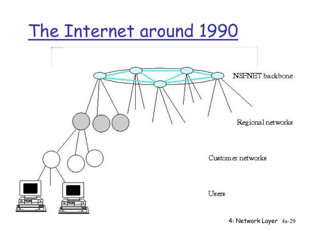 The Internet around 1990