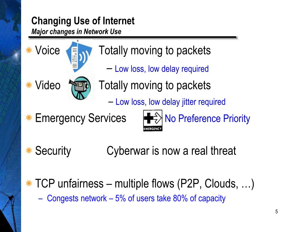 Changing Use of Internet