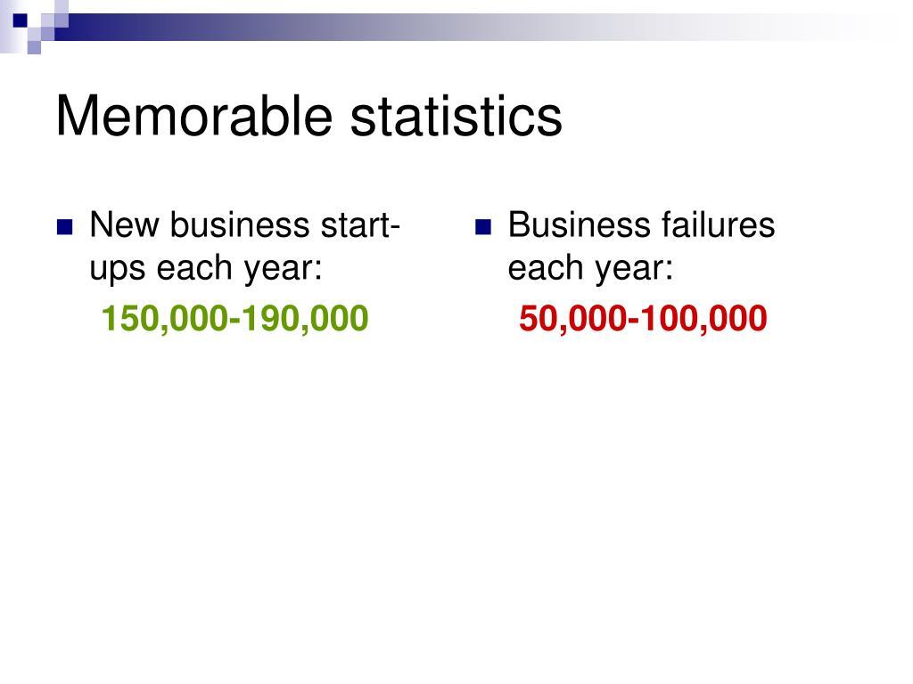New business start-ups each year: