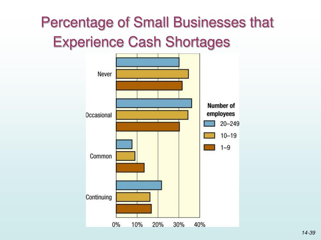 Percentage of Small Businesses that Experience Cash Shortages