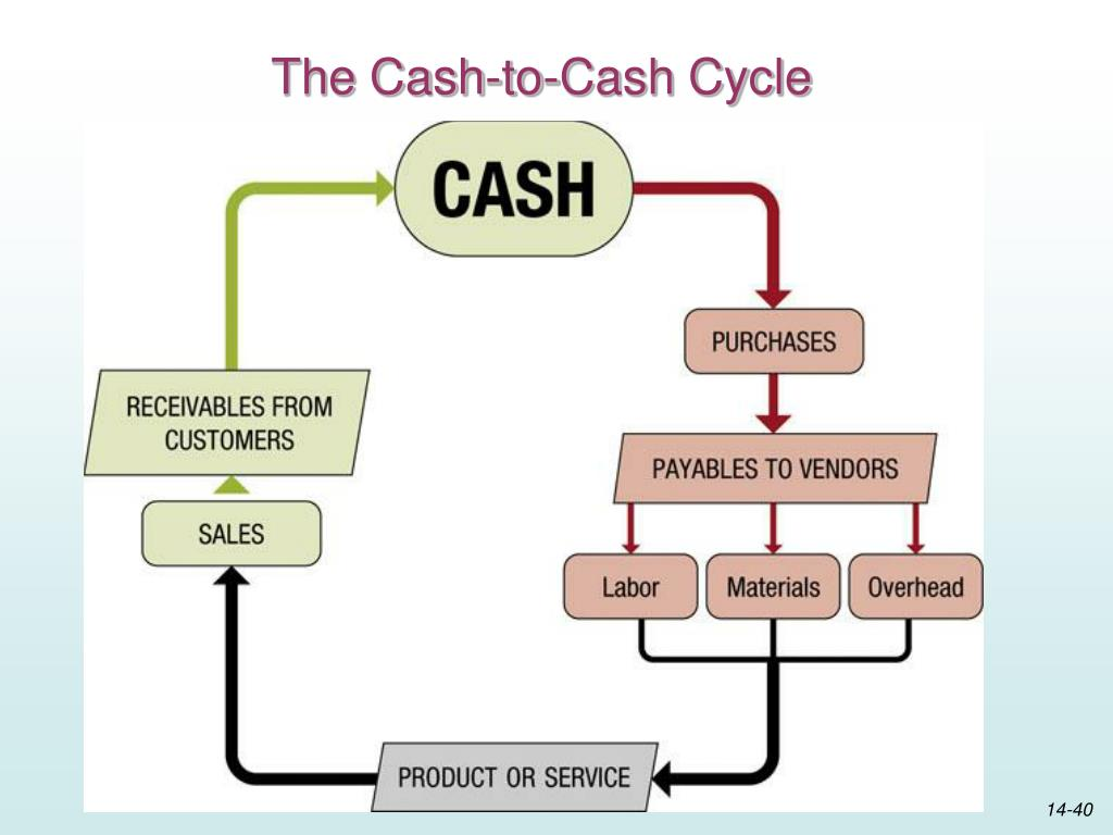 The Cash-to-Cash Cycle