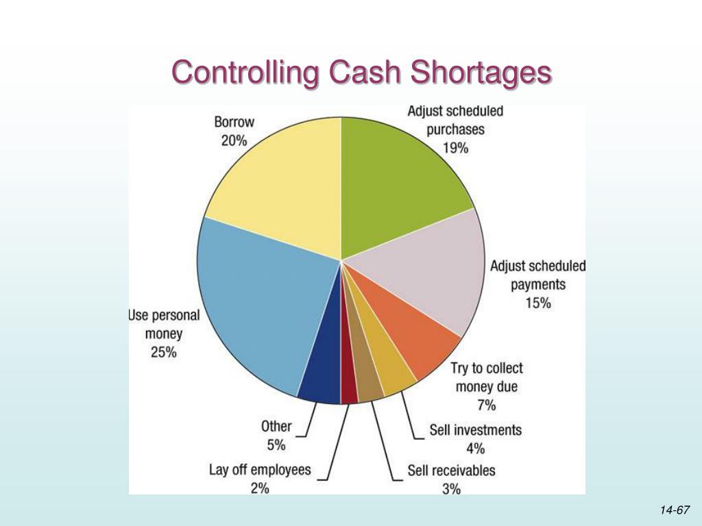 Controlling Cash Shortages