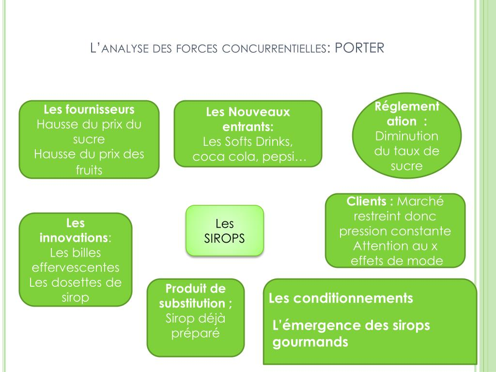 Ppt le march des sirops powerpoint presentation id 222141 - Forces concurrentielles porter ...