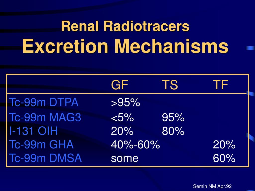 Renal Radiotracers