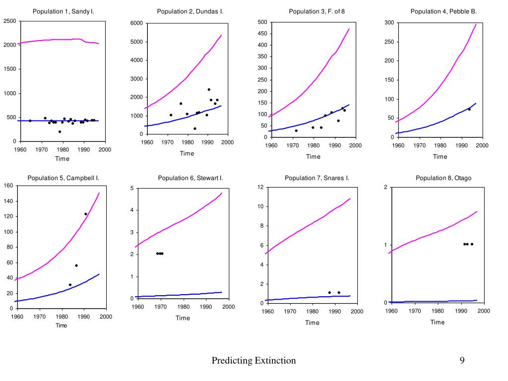 Predicting Extinction