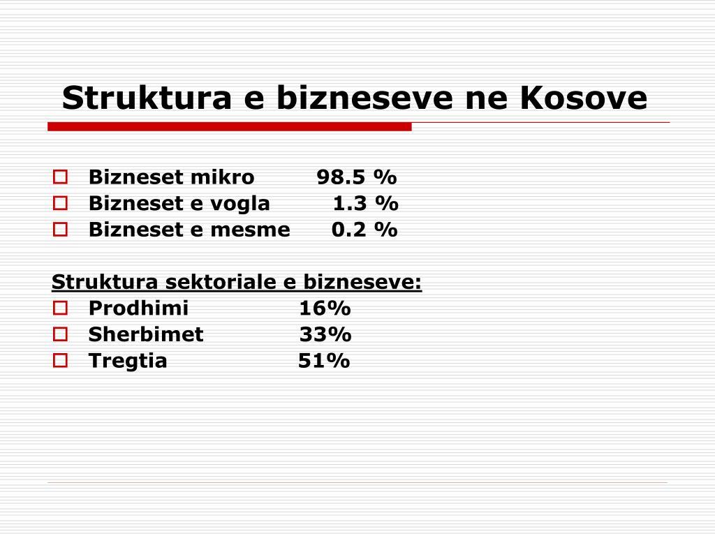 Struktura e bizneseve ne Kosove