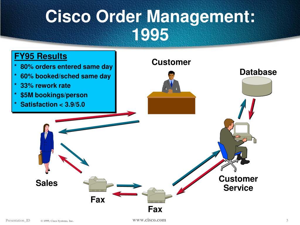 Cisco Order Management:  1995