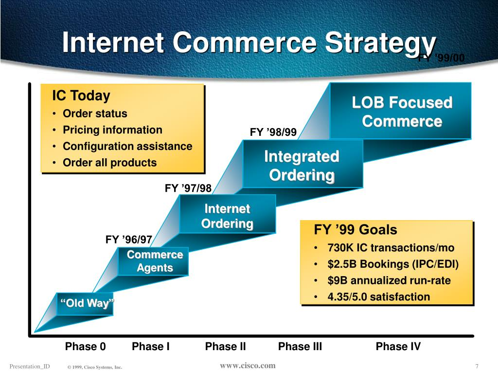 Internet Commerce Strategy