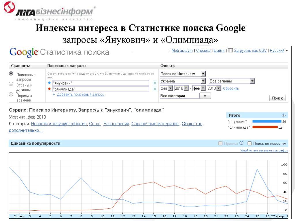 Индексы интереса в Статистике поиска