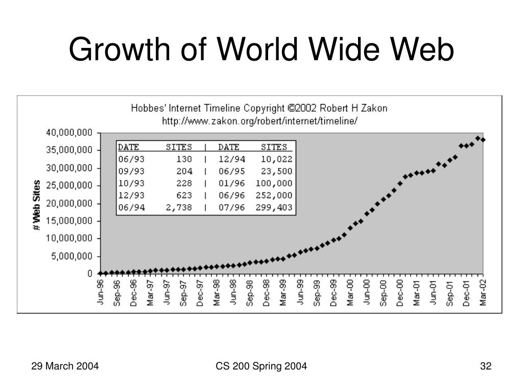 Growth of World Wide Web