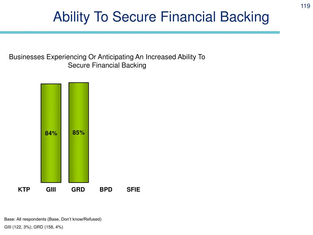 Ability To Secure Financial Backing