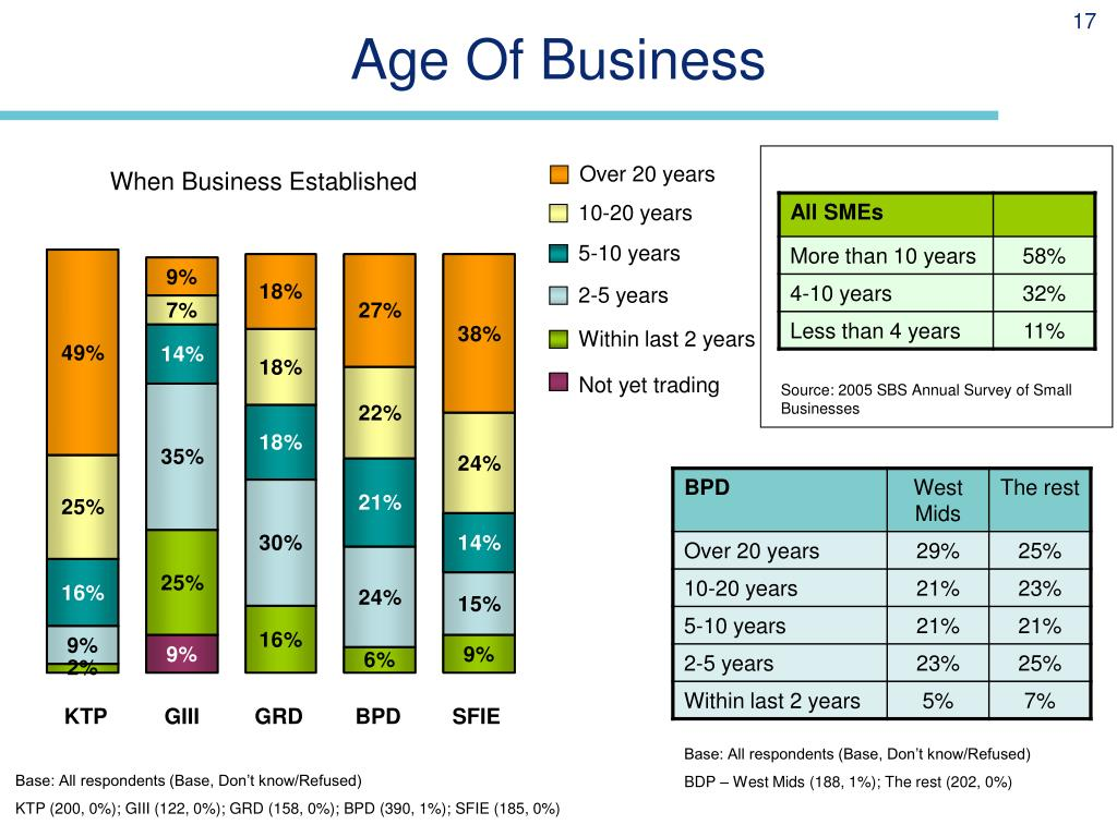 Age Of Business