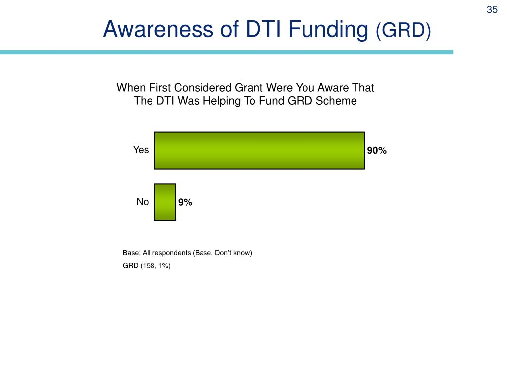 Awareness of DTI Funding
