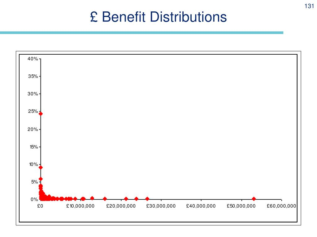 £ Benefit Distributions