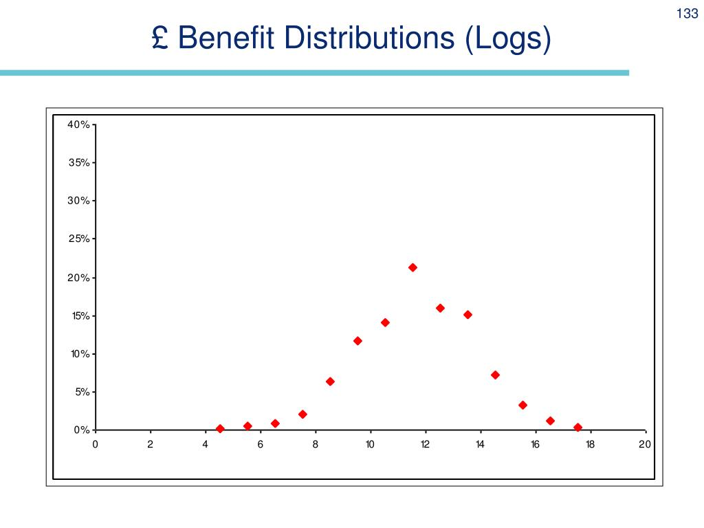 £ Benefit Distributions (Logs)
