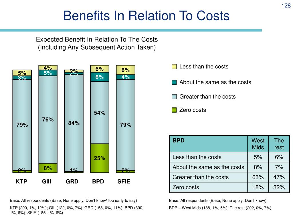 Benefits In Relation To Costs
