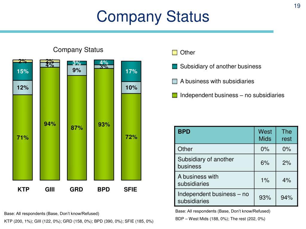 Company Status