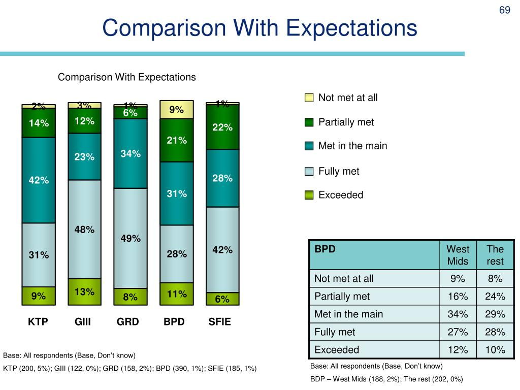 Comparison With Expectations