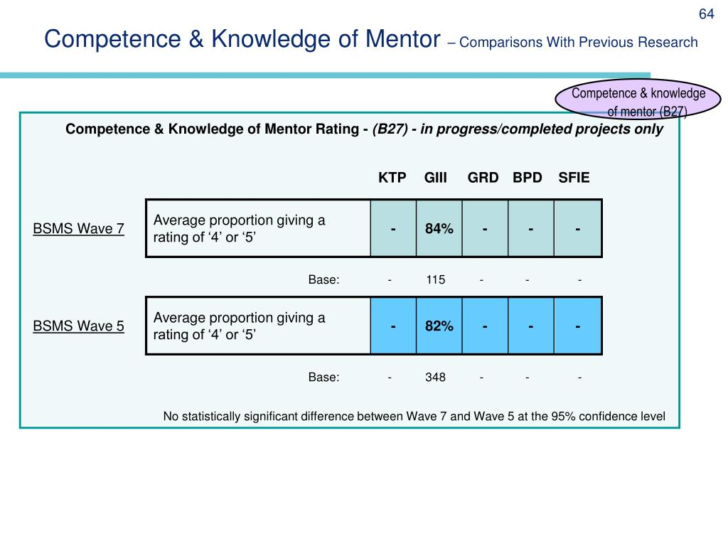 Competence & Knowledge of Mentor