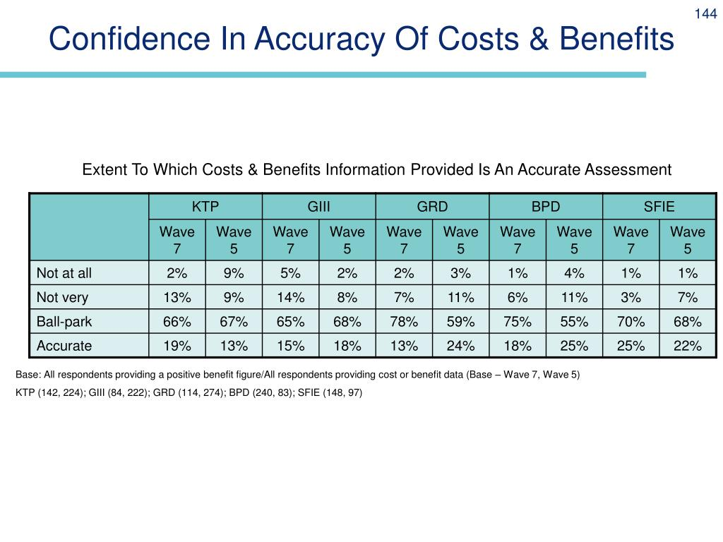 Confidence In Accuracy Of Costs & Benefits