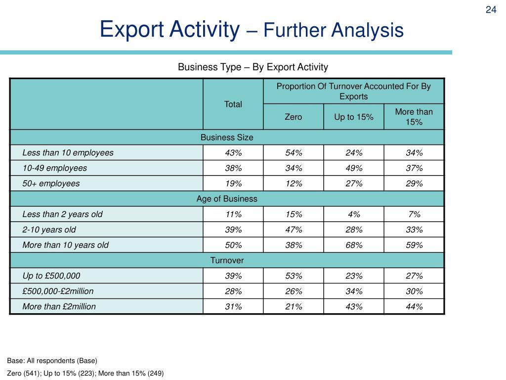 Export Activity
