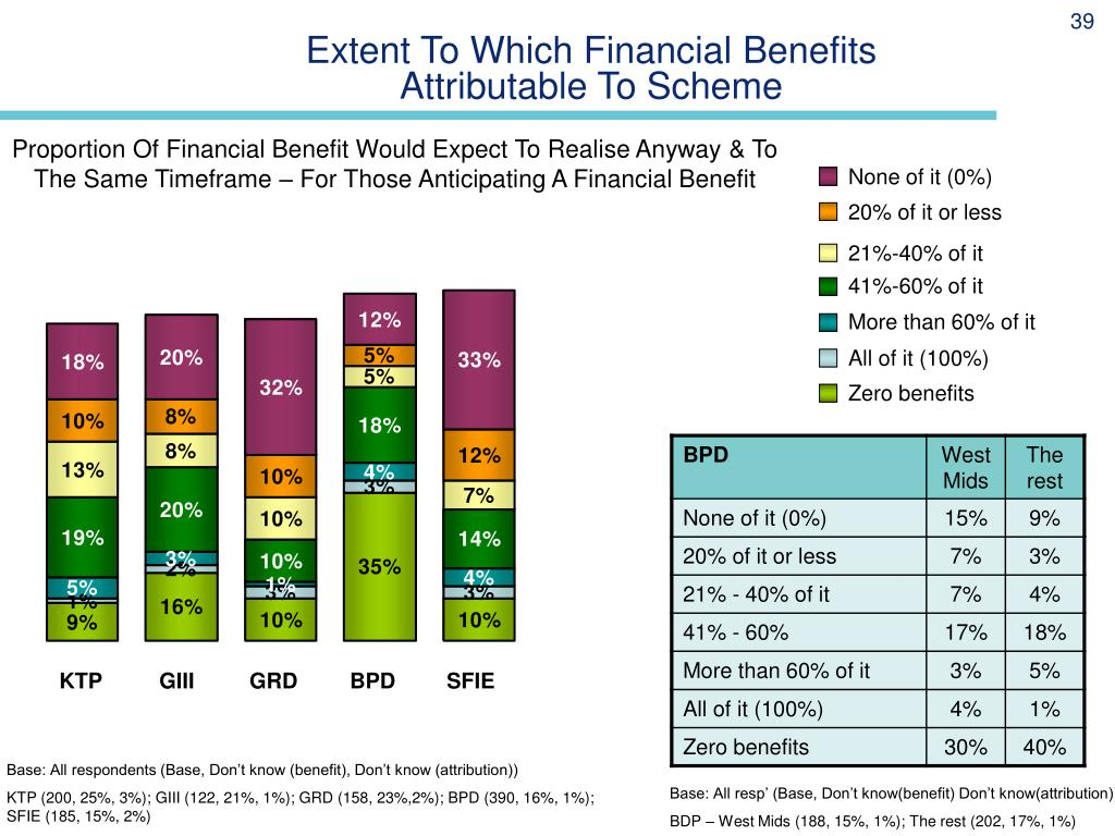 Extent To Which Financial Benefits Attributable To Scheme