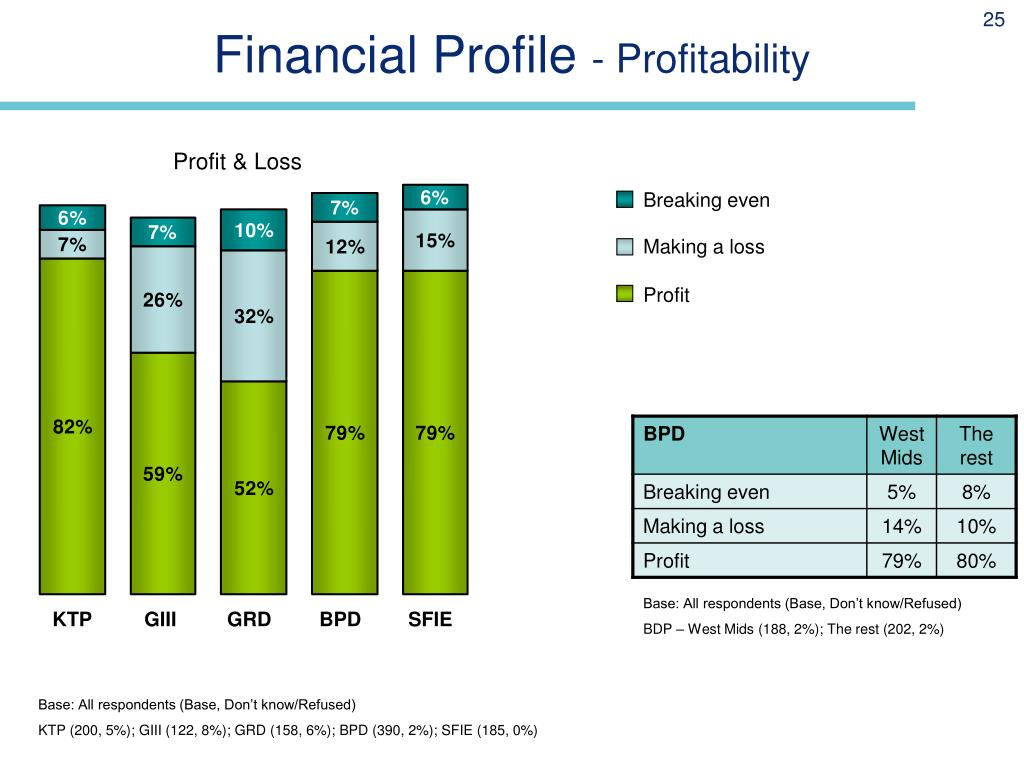 Financial Profile