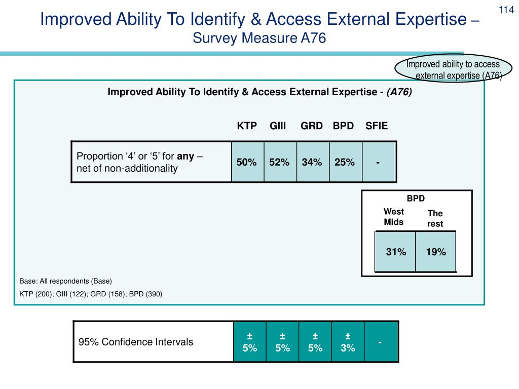 Improved Ability To Identify & Access External Expertise