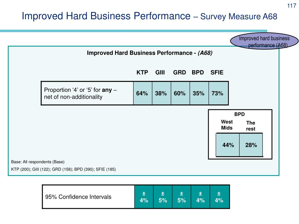Improved Hard Business Performance