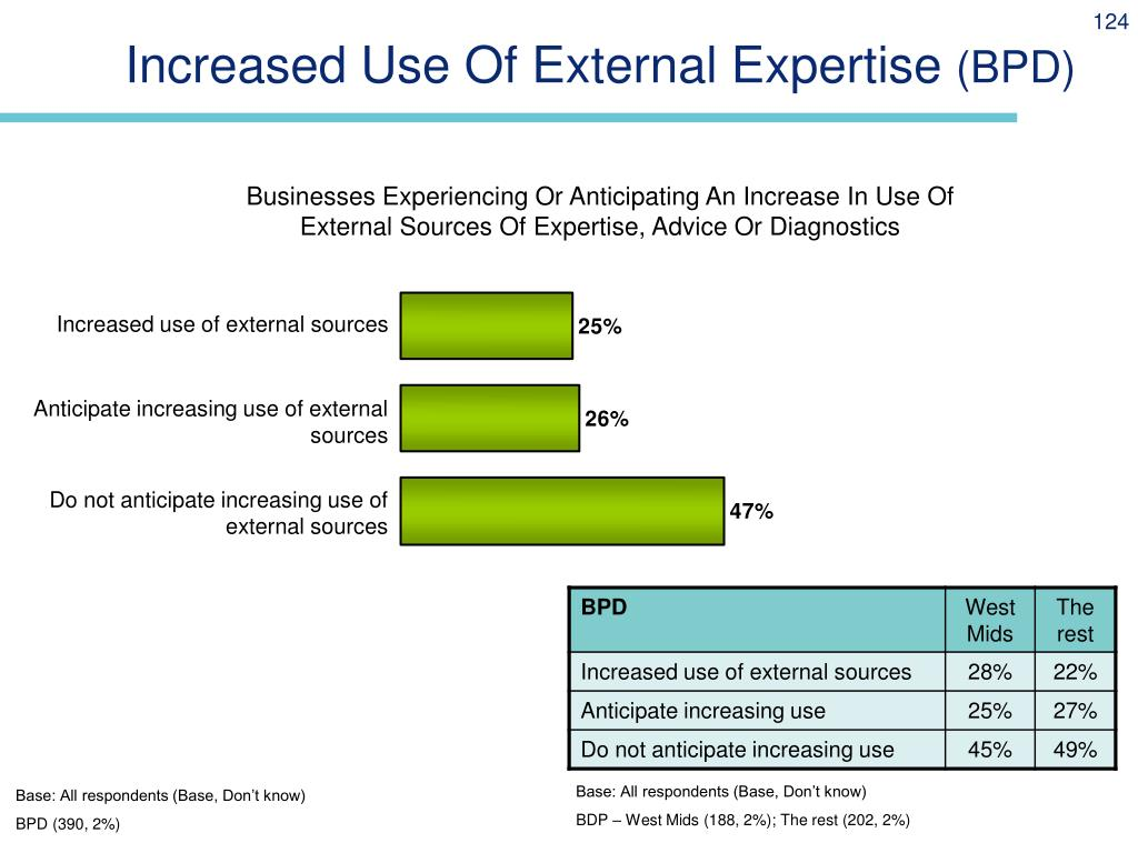Increased Use Of External Expertise