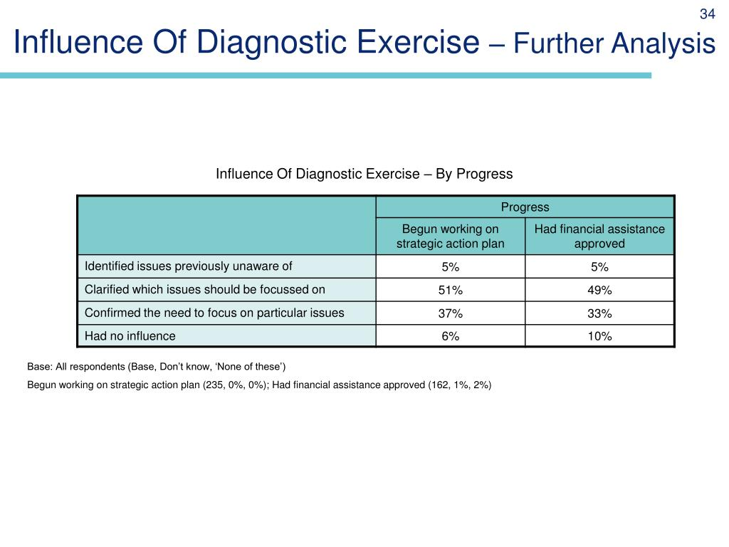 Influence Of Diagnostic Exercise
