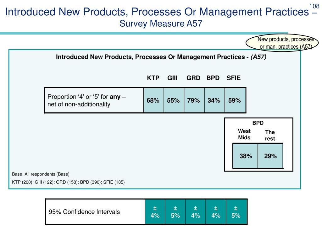 Introduced New Products, Processes Or Management Practices