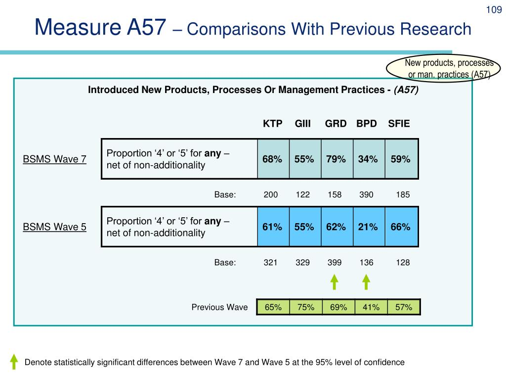 Measure A57