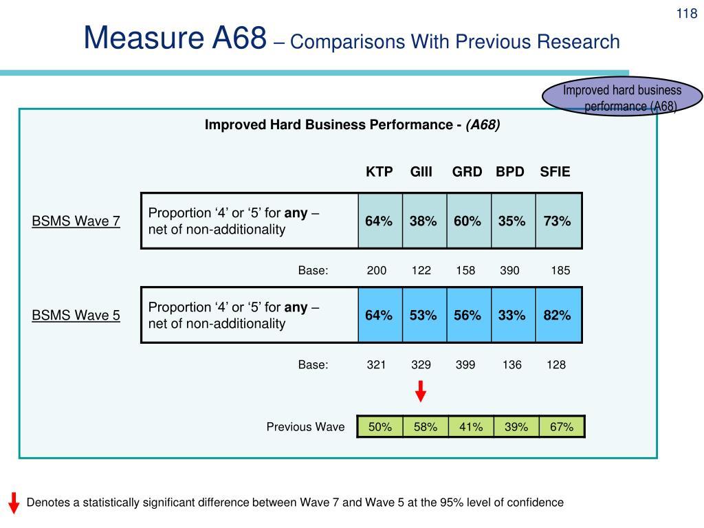 Measure A68