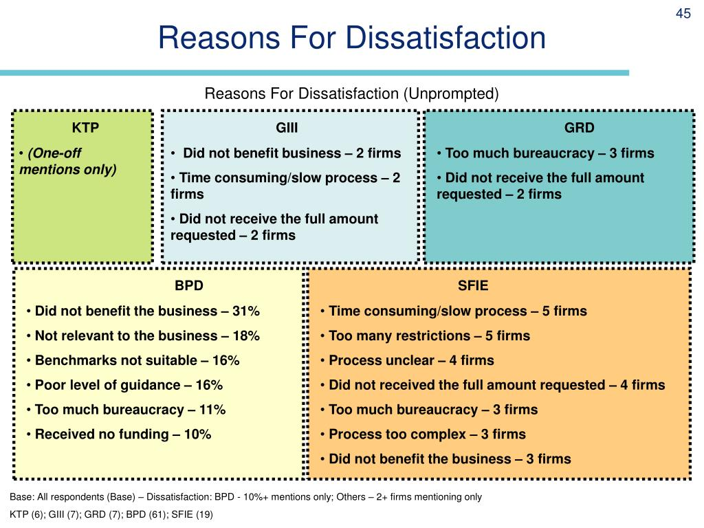 Reasons For Dissatisfaction