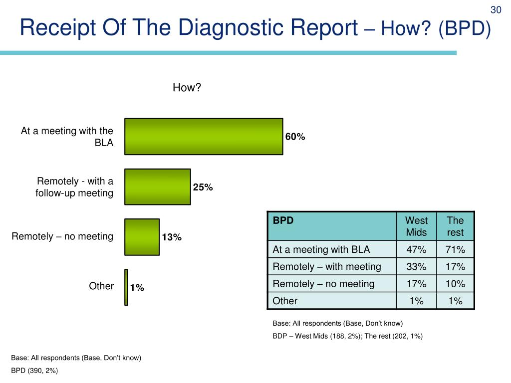 Receipt Of The Diagnostic Report