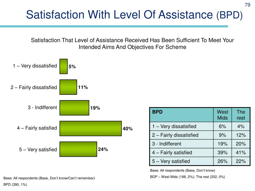 Satisfaction With Level Of Assistance